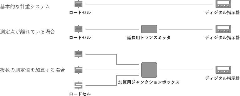 一般的な計重システム