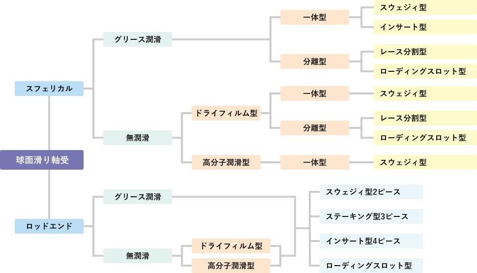 滑り軸受の分類